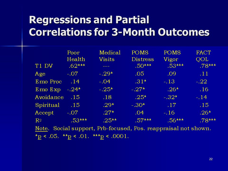 Regressions and Partial Correlations for 3-Month Outcomes