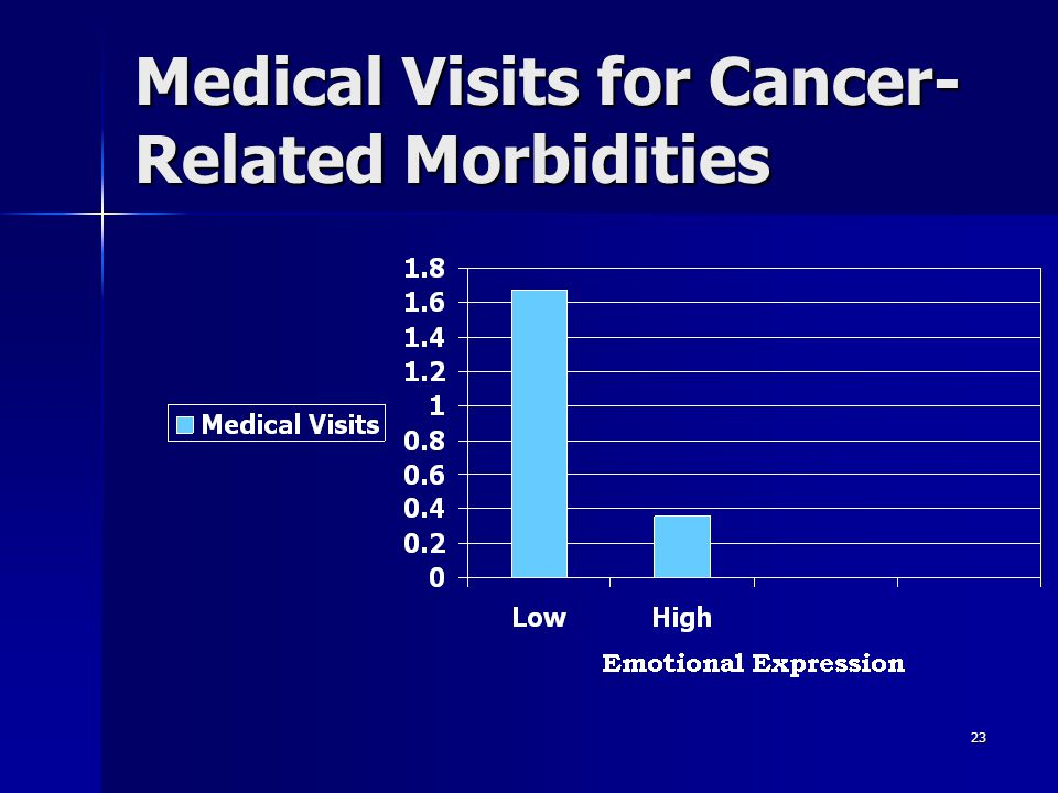 Medical Visits for Cancer-Related Morbidities