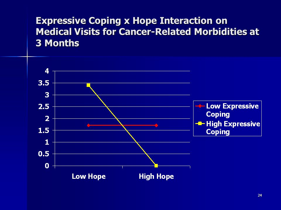 Expressive Coping x Hope Interaction on Medical Visits for Cancer-Related Morbidities at 3 Months