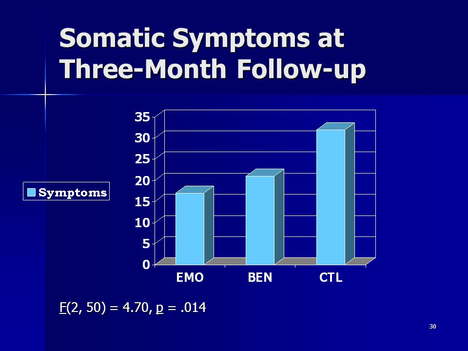 Somatic Symptoms at Three-Month Follow-up
