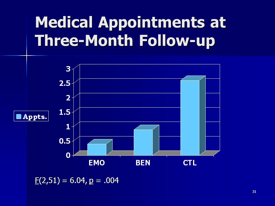 Medical Appointments at Three-Month Follow-up