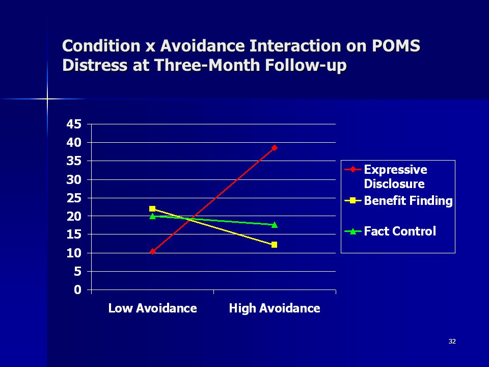Condition x Avoidance Interaction on POMS Distress at Three-Month Follow-up