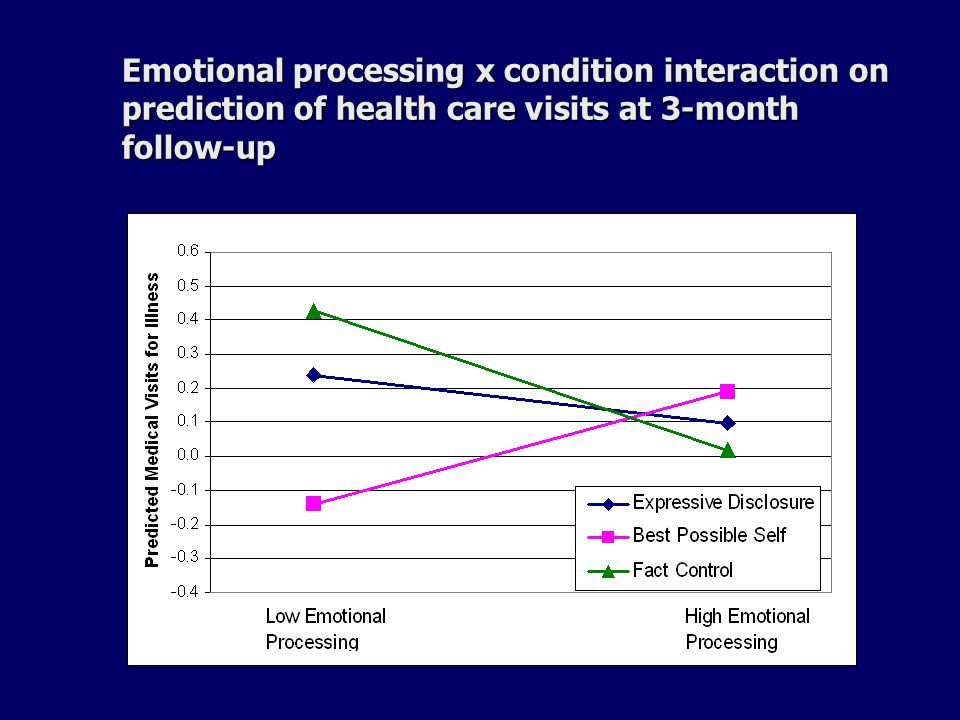 Emotional processing x condition interaction on prediction of health care visits at 3-month follow-up