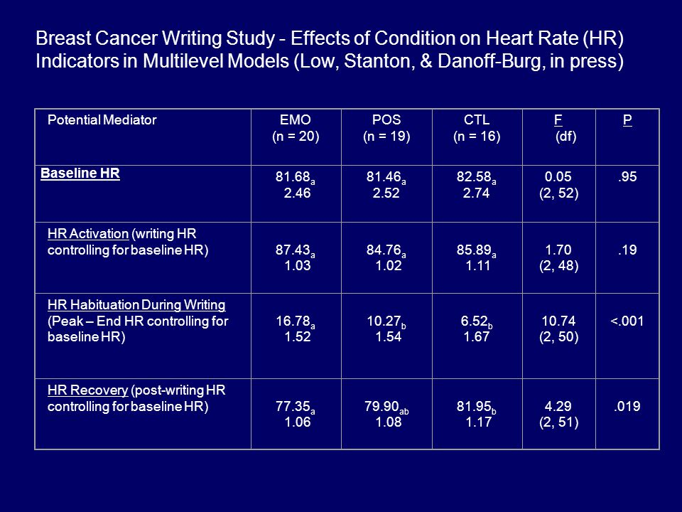 Breast Cancer Writing Study - Effects of Condition on Heart Rate (HR) Indicators in Multilevel Models (Low, Stanton, & Danoff-Burg, in press)