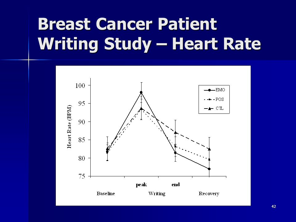 Breast Cancer Patient Writing Study – Heart Rate