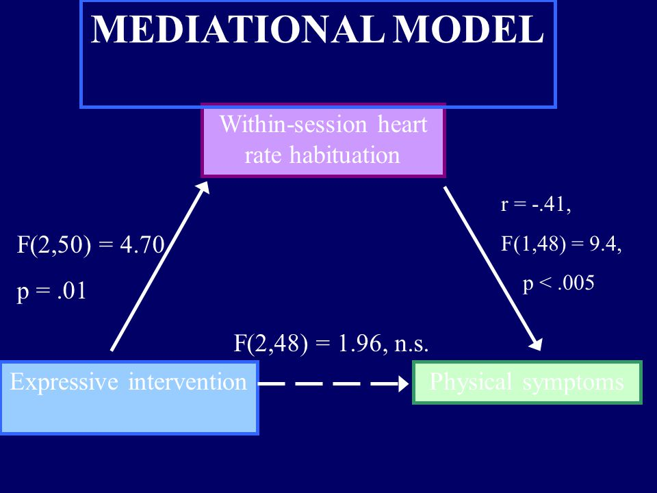 MEDIATIONAL MODEL Expressive intervention Physical symptoms