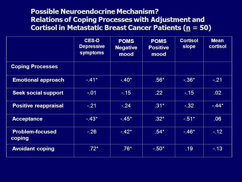 Possible Neuroendocrine Mechanism