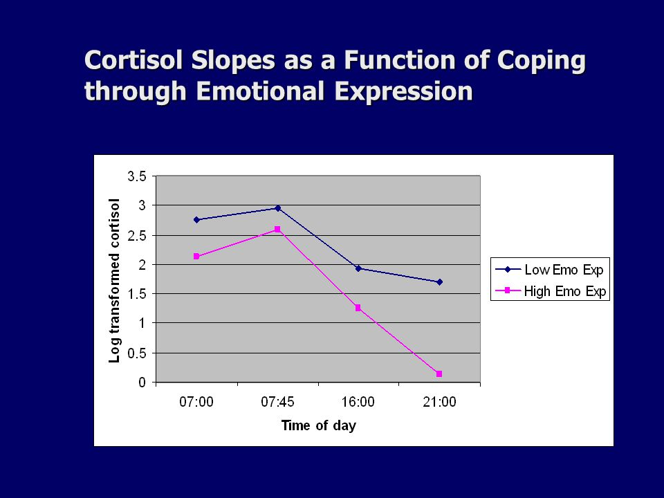 Cortisol Slopes as a Function of Coping through Emotional Expression