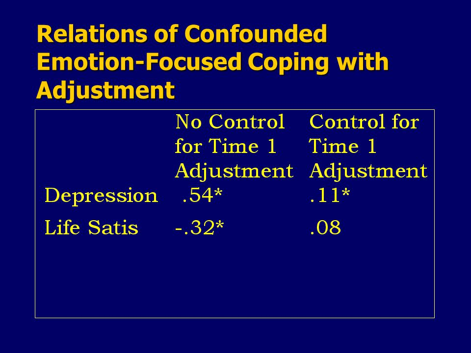 Relations of Confounded Emotion-Focused Coping with Adjustment