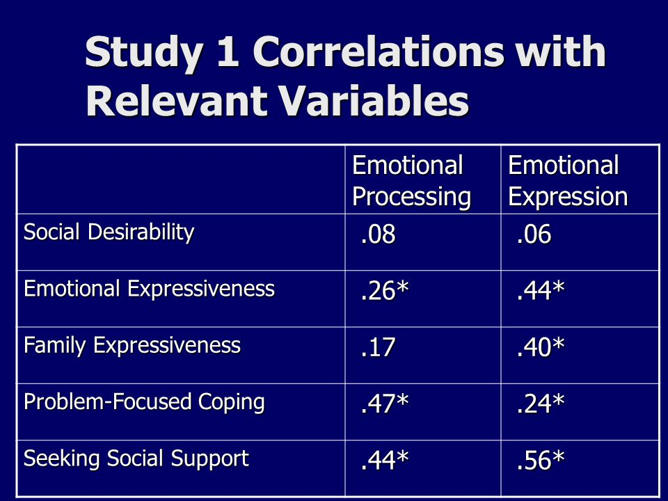 Study 1 Correlations with Relevant Variables