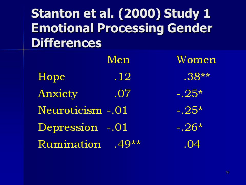 Stanton et al. (2000) Study 1 Emotional Processing Gender Differences