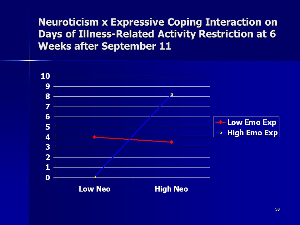 Neuroticism x Expressive Coping Interaction on Days of Illness-Related Activity Restriction at 6 Weeks after September 11