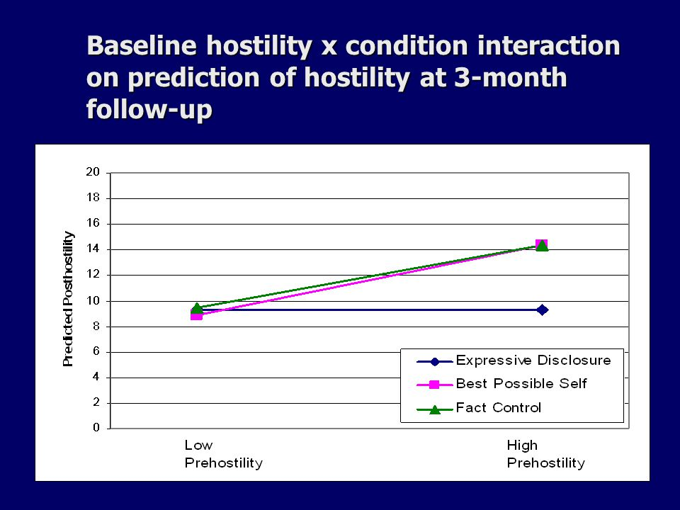 Baseline hostility x condition interaction on prediction of hostility at 3-month follow-up