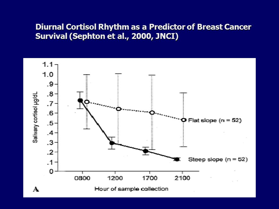 Diurnal Cortisol Rhythm as a Predictor of Breast Cancer Survival (Sephton et al., 2000, JNCI)