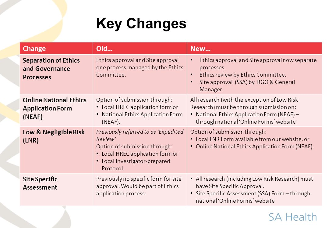 Key Changes Change Old… New…