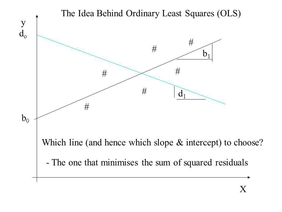 The Idea Behind Ordinary Least Squares (OLS)