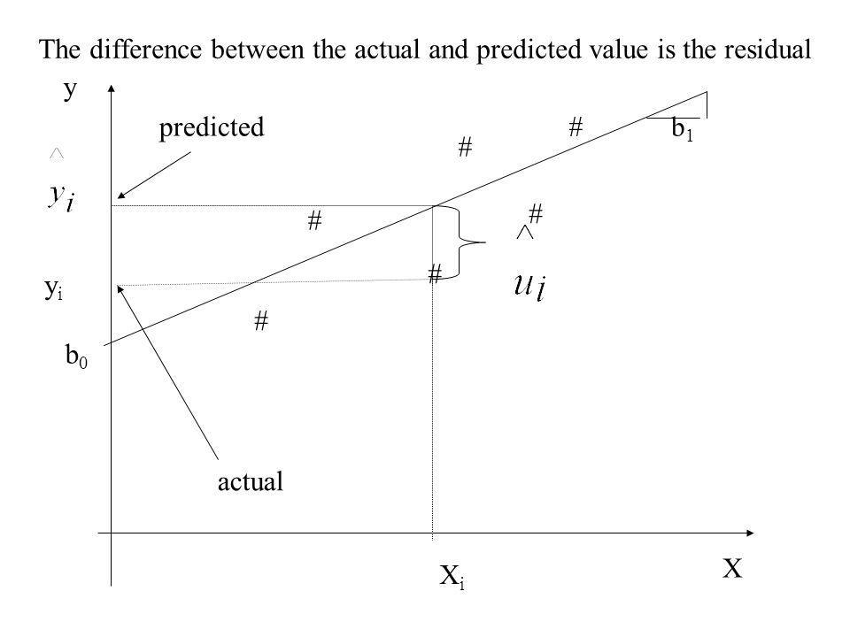 The difference between the actual and predicted value is the residual