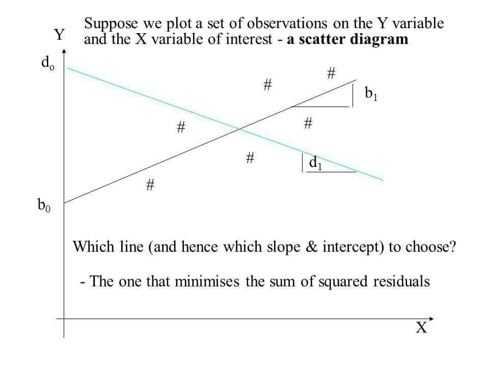 Suppose we plot a set of observations on the Y variable and the X variable of interest - a scatter diagram