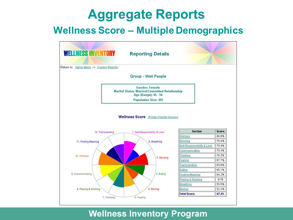 Aggregate Reports Wellness Score – Multiple Demographics