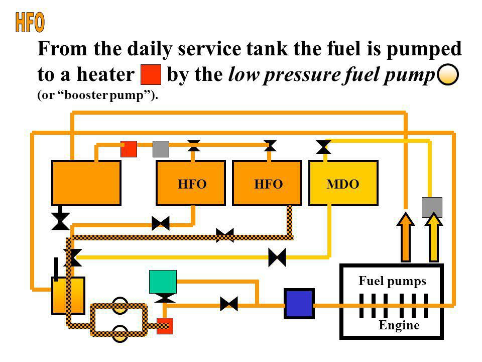 HFO From the daily service tank the fuel is pumped to a heater by the low pressure fuel pump (or booster pump ).