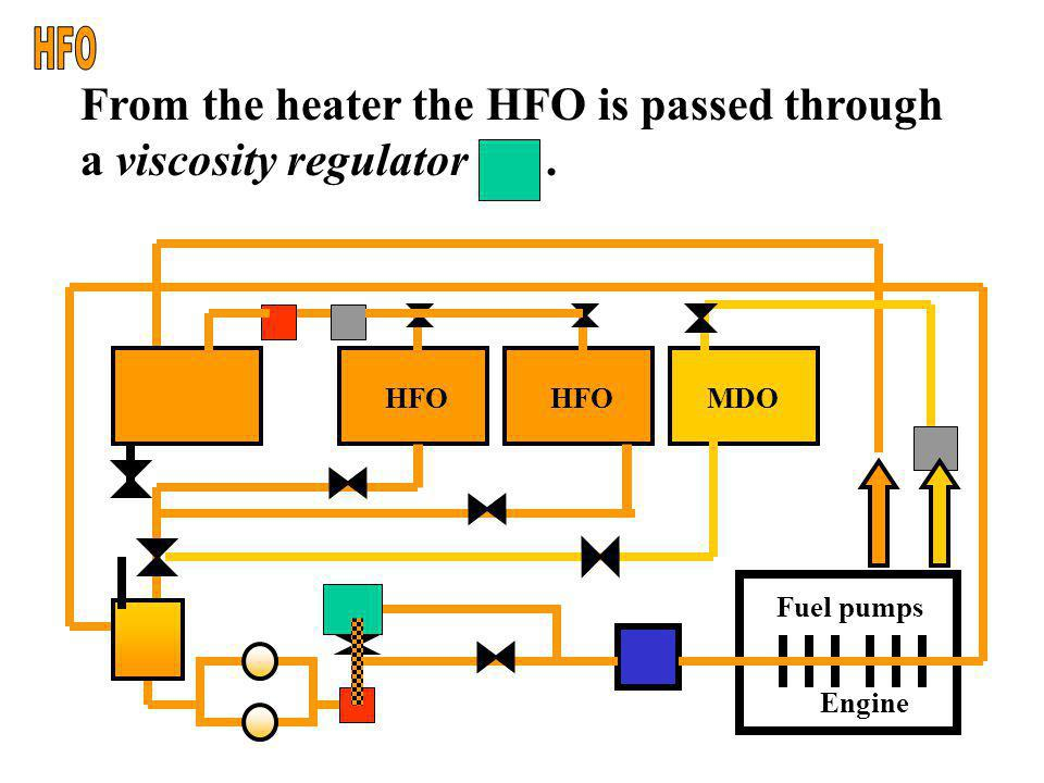 HFO From the heater the HFO is passed through a viscosity regulator .