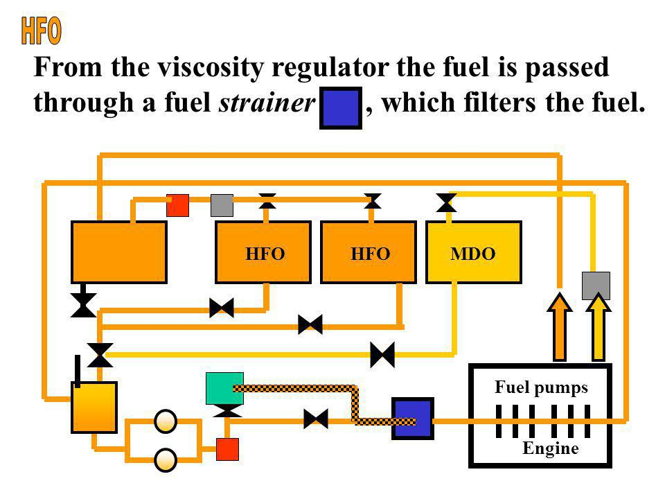 HFO From the viscosity regulator the fuel is passed through a fuel strainer , which filters the fuel.