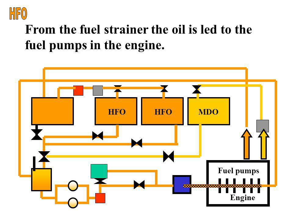 HFO From the fuel strainer the oil is led to the fuel pumps in the engine. Engine. Fuel pumps. HFO.
