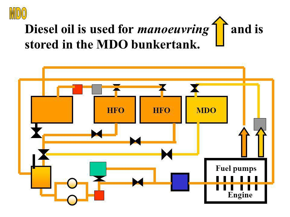 MDO Diesel oil is used for manoeuvring and is stored in the MDO bunkertank. Engine. Fuel pumps.