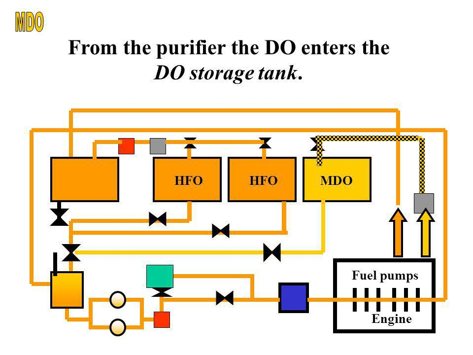 From the purifier the DO enters the