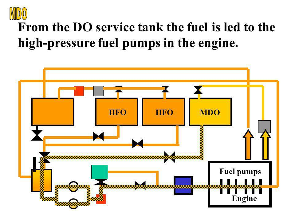 MDO From the DO service tank the fuel is led to the high-pressure fuel pumps in the engine. Engine.