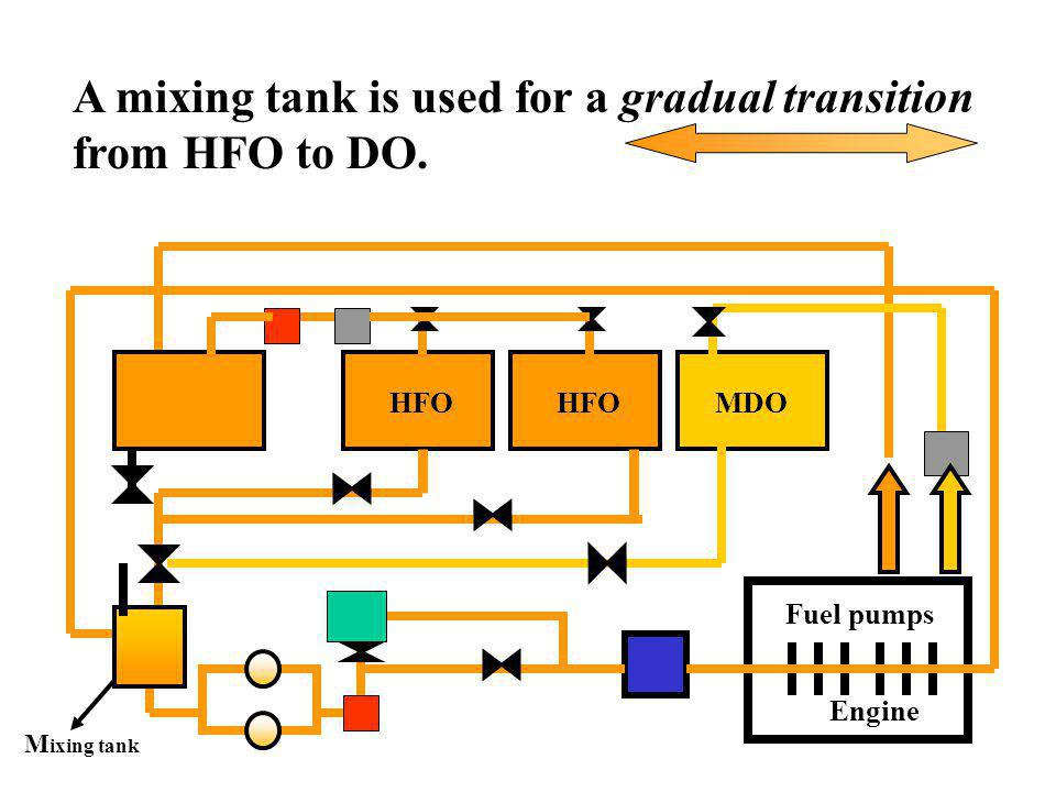 A mixing tank is used for a gradual transition from HFO to DO.