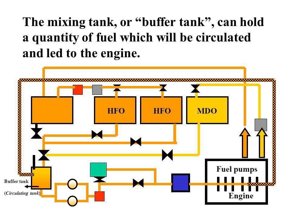 The mixing tank, or buffer tank , can hold