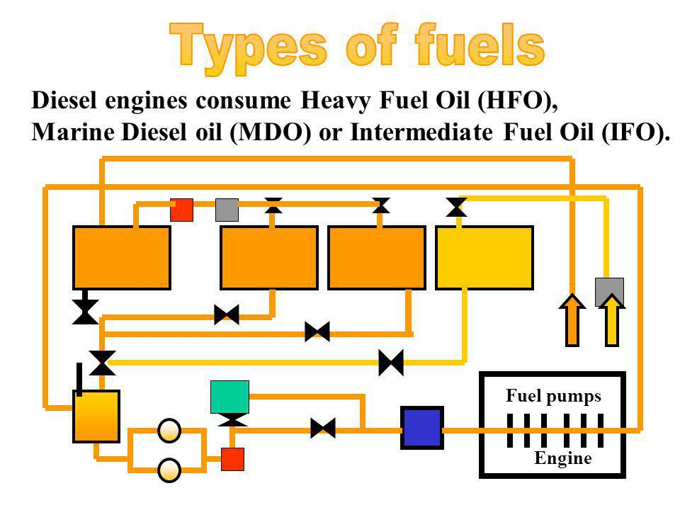 Types of fuels Diesel engines consume Heavy Fuel Oil (HFO),