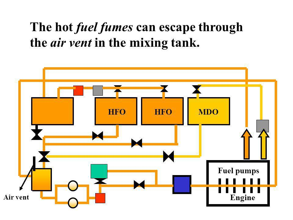 The hot fuel fumes can escape through the air vent in the mixing tank.