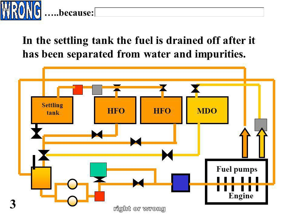 …..because: In the settling tank the fuel is drained off after it has been separated from water and impurities.