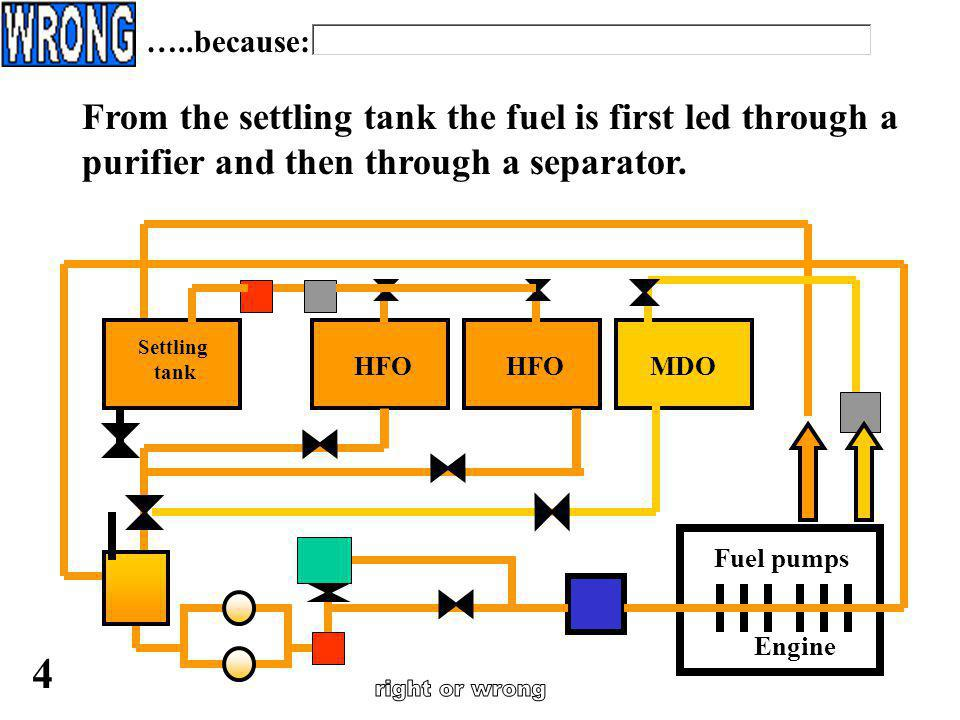 …..because: From the settling tank the fuel is first led through a purifier and then through a separator.