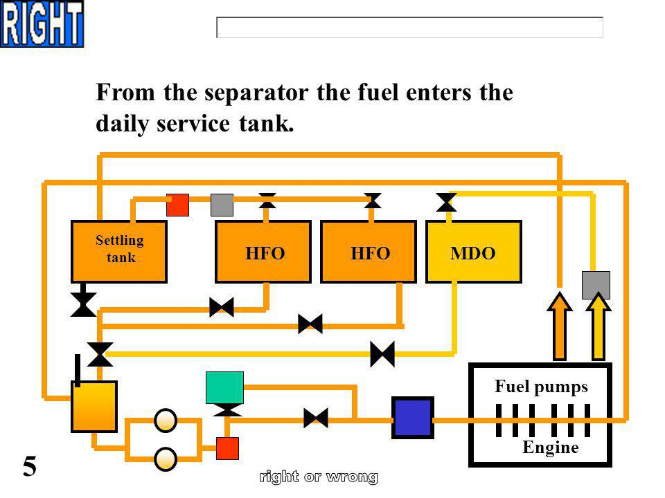 right or wrong 5 From the separator the fuel enters the