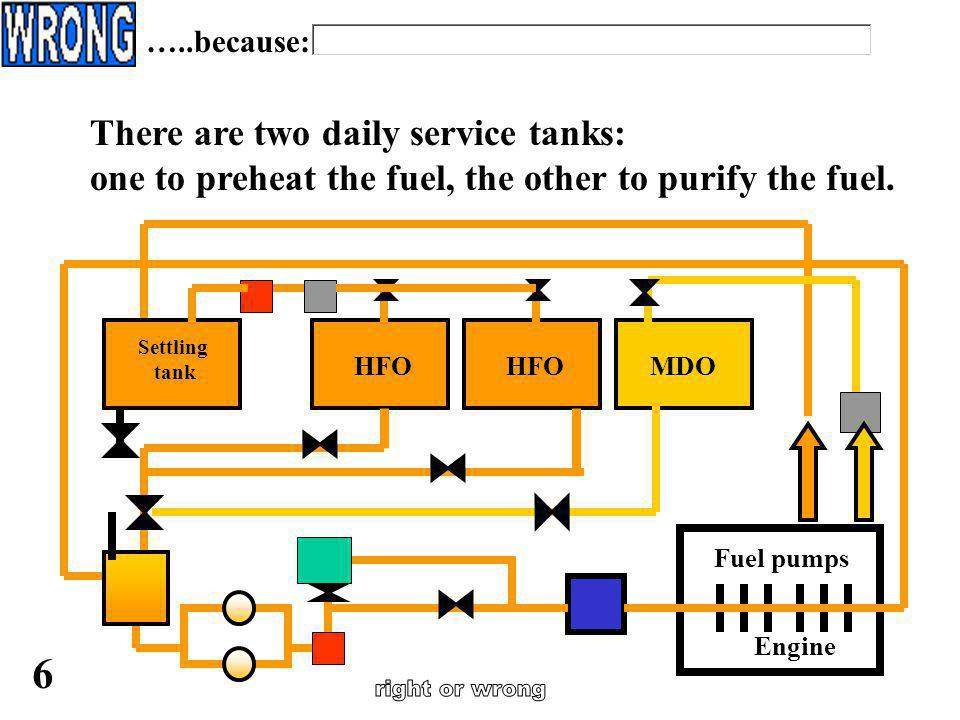 right or wrong 6 There are two daily service tanks: