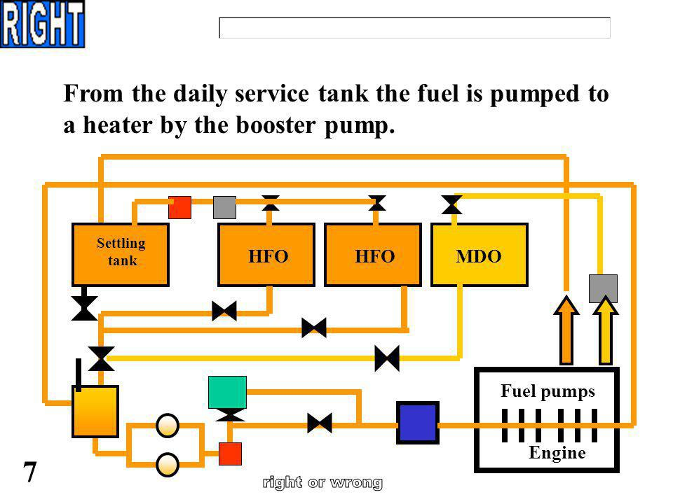 From the daily service tank the fuel is pumped to a heater by the booster pump.