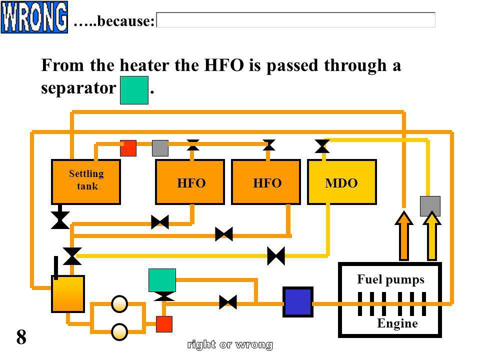 …..because: From the heater the HFO is passed through a separator . Engine. Fuel pumps. HFO.