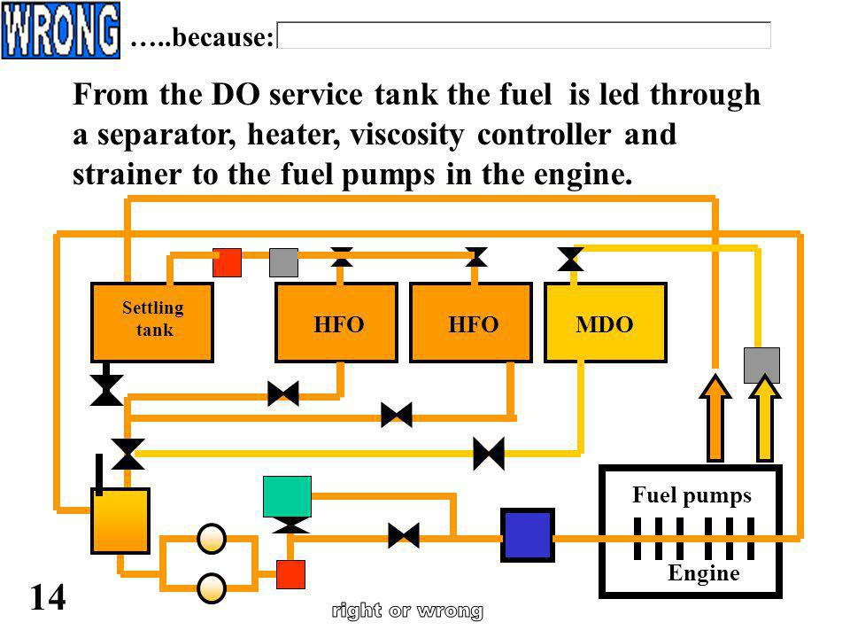 …..because: From the DO service tank the fuel is led through a separator, heater, viscosity controller and strainer to the fuel pumps in the engine.