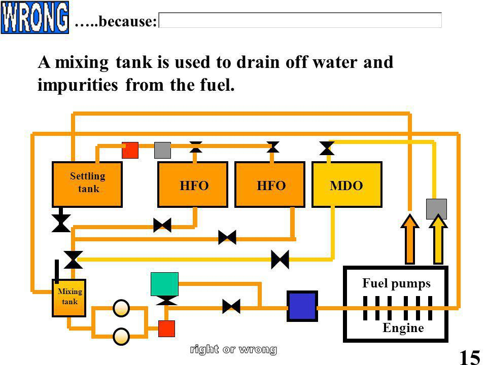 …..because: A mixing tank is used to drain off water and impurities from the fuel. Engine. Fuel pumps.