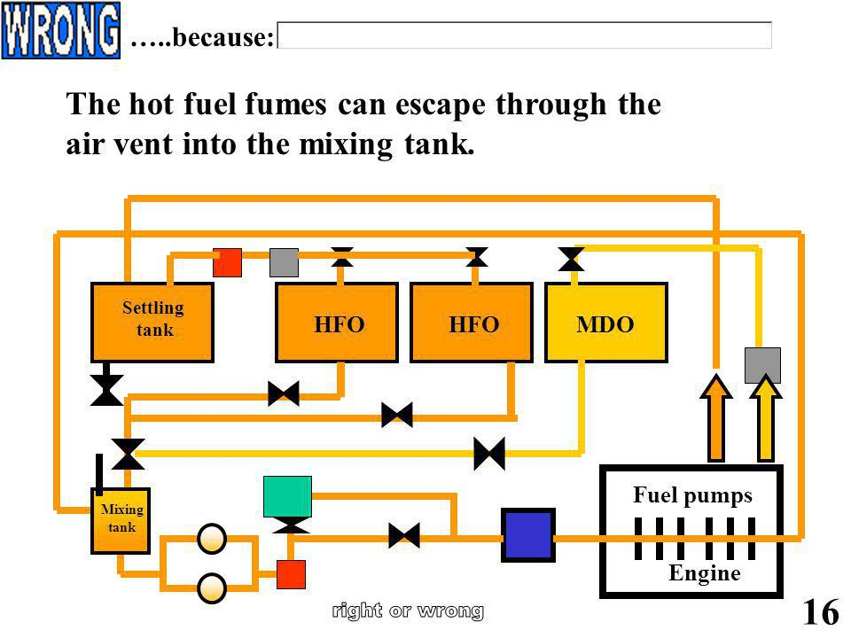 right or wrong 16 The hot fuel fumes can escape through the