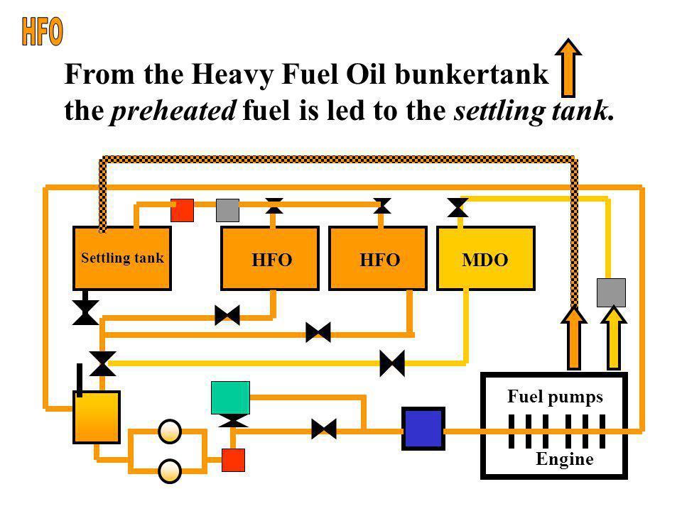HFO From the Heavy Fuel Oil bunkertank