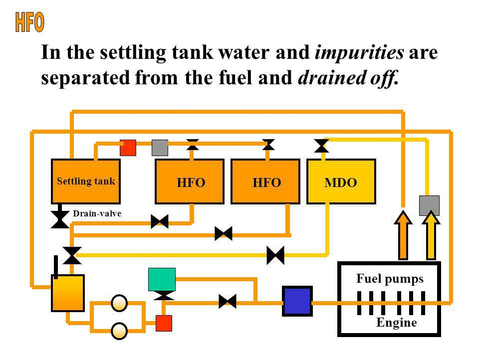 HFO In the settling tank water and impurities are separated from the fuel and drained off. Engine.