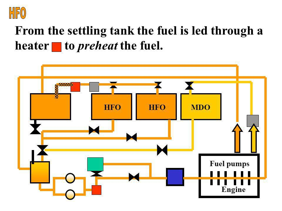 HFO From the settling tank the fuel is led through a heater to preheat the fuel. Engine. Fuel pumps.
