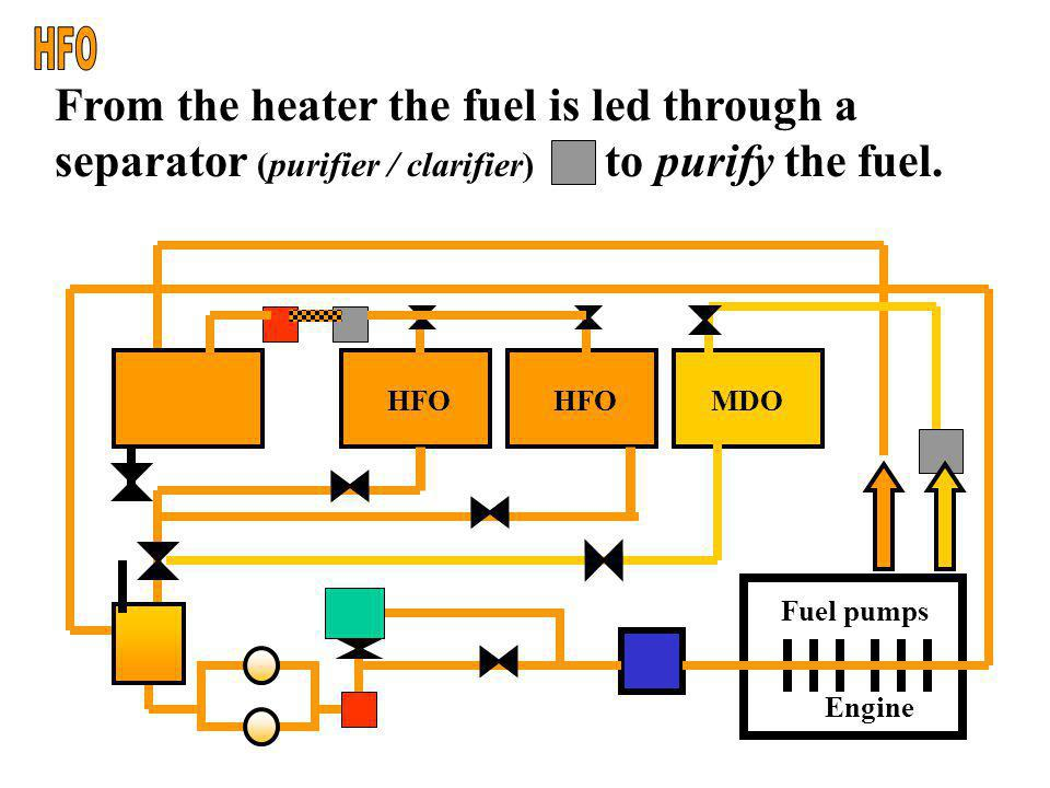 HFO From the heater the fuel is led through a separator (purifier / clarifier) to purify the fuel.