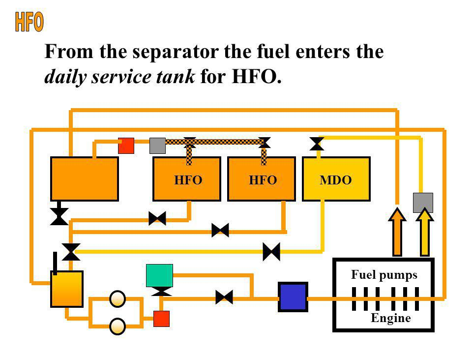 HFO From the separator the fuel enters the daily service tank for HFO.