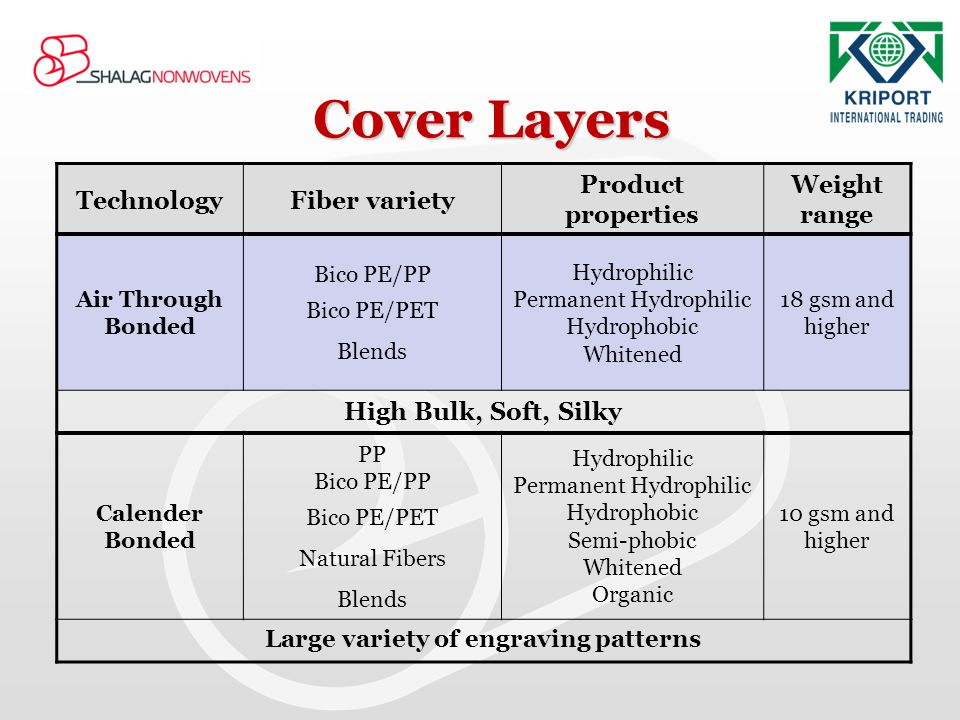 Cover Layers Weight range Product properties Fiber variety Technology