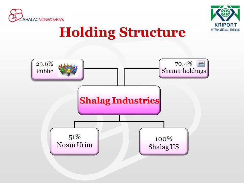 Holding Structure Shalag Industries 51% 100% Noam Urim Shalag US 29.6%